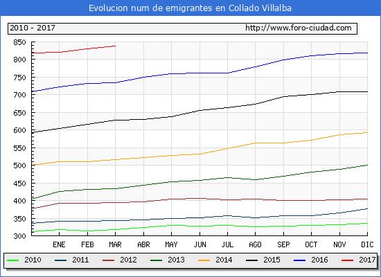Collado Villalba - (1/3/2017) Censo de residentes en el Extranjero (CERA).