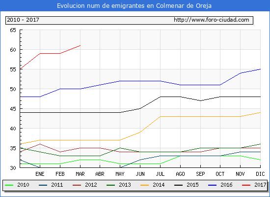 Colmenar de Oreja - (1/3/2017) Censo de residentes en el Extranjero (CERA).