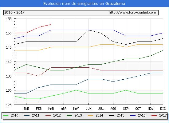 Grazalema - (1/3/2017) Censo de residentes en el Extranjero (CERA).