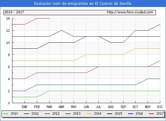 El Cuervo de Sevilla - (1/3/2017) Censo de residentes en el Extranjero (CERA).
