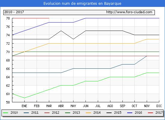 Bayarque - (1/3/2017) Censo de residentes en el Extranjero (CERA).