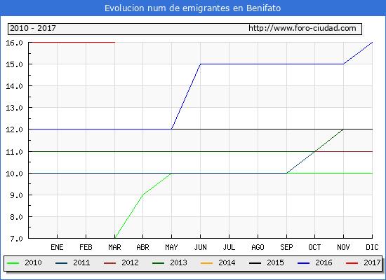 Benifato - (1/3/2017) Censo de residentes en el Extranjero (CERA).