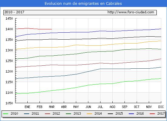 Cabrales - (1/3/2017) Censo de residentes en el Extranjero (CERA).