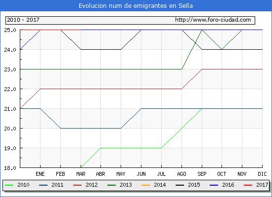 Sella - (1/3/2017) Censo de residentes en el Extranjero (CERA).