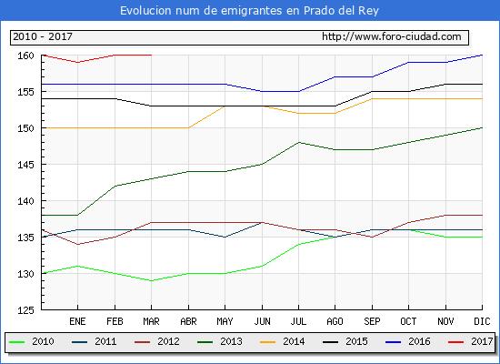 Prado del Rey - (1/3/2017) Censo de residentes en el Extranjero (CERA).