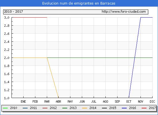 Barracas - (1/3/2017) Censo de residentes en el Extranjero (CERA).