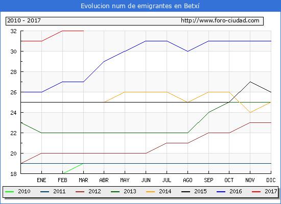 Betxí - (1/3/2017) Censo de residentes en el Extranjero (CERA).