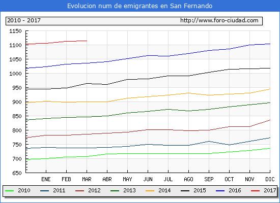 San Fernando - (1/3/2017) Censo de residentes en el Extranjero (CERA).