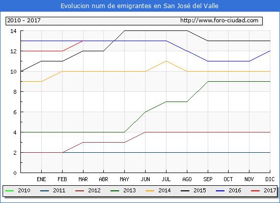 San José del Valle - (1/3/2017) Censo de residentes en el Extranjero (CERA).