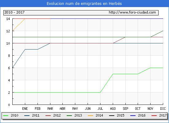 Herbés - (1/3/2017) Censo de residentes en el Extranjero (CERA).