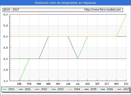 Higueras - (1/3/2017) Censo de residentes en el Extranjero (CERA).