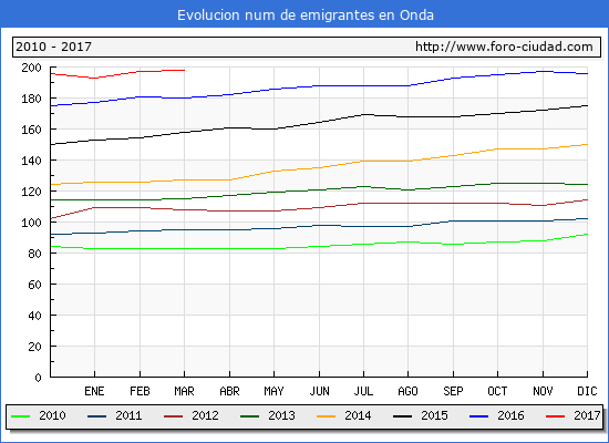 Onda - (1/3/2017) Censo de residentes en el Extranjero (CERA).