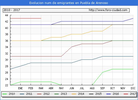 Puebla de Arenoso - (1/3/2017) Censo de residentes en el Extranjero (CERA).