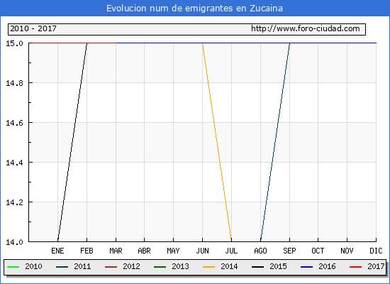 Zucaina - (1/3/2017) Censo de residentes en el Extranjero (CERA).
