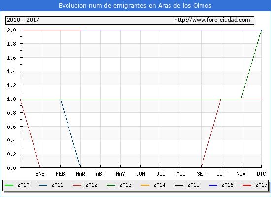Aras de los Olmos - (1/3/2017) Censo de residentes en el Extranjero (CERA).
