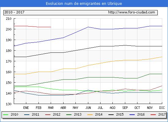 Ubrique - (1/3/2017) Censo de residentes en el Extranjero (CERA).
