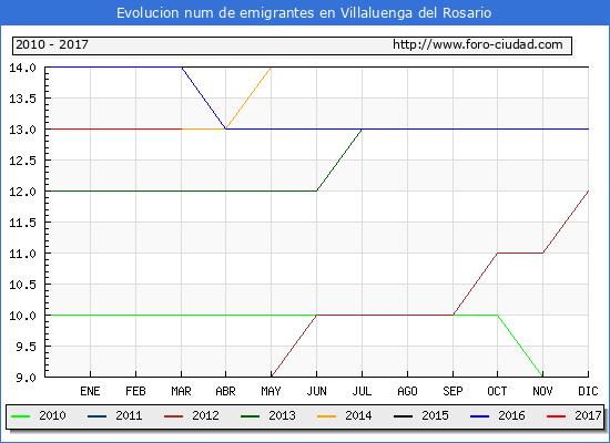 Villaluenga del Rosario - (1/3/2017) Censo de residentes en el Extranjero (CERA).