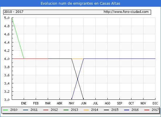 Casas Altas - (1/3/2017) Censo de residentes en el Extranjero (CERA).