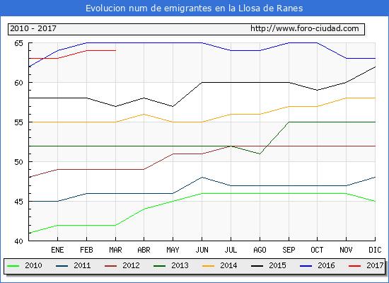 La llosa de ranes piramide de poblacion padron 2011 - El tiempo en la llosa de ranes ...