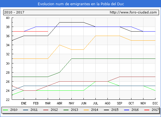 la Pobla del Duc - (1/3/2017) Censo de residentes en el Extranjero (CERA).