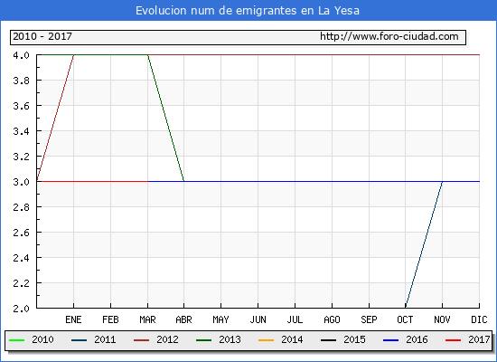La Yesa - (1/3/2017) Censo de residentes en el Extranjero (CERA).