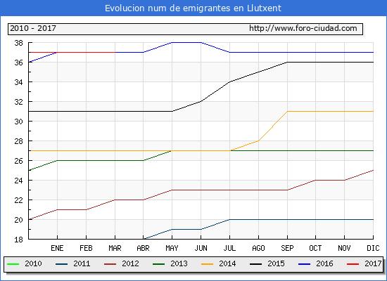 Llutxent - (1/3/2017) Censo de residentes en el Extranjero (CERA).