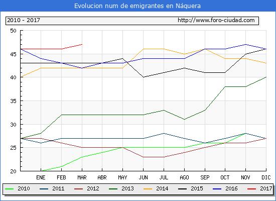 Náquera - (1/3/2017) Censo de residentes en el Extranjero (CERA).