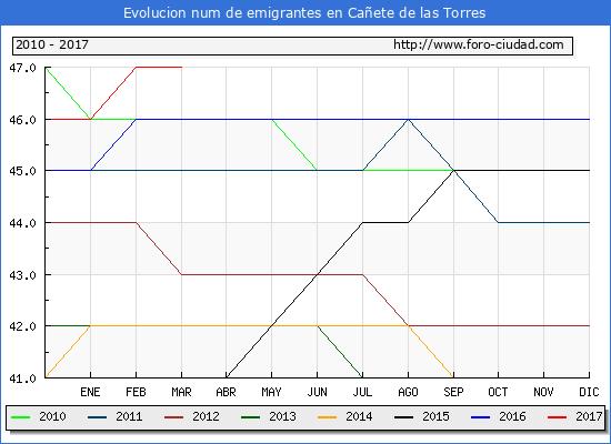 Cañete de las Torres - (1/3/2017) Censo de residentes en el Extranjero (CERA).
