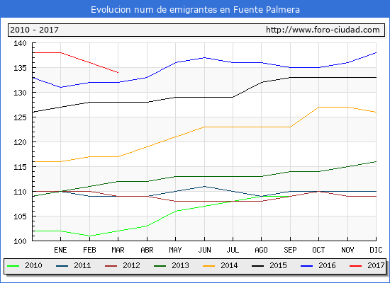 Fuente Palmera - (1/3/2017) Censo de residentes en el Extranjero (CERA).