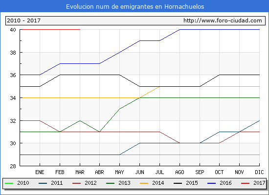 Hornachuelos - (1/3/2017) Censo de residentes en el Extranjero (CERA).