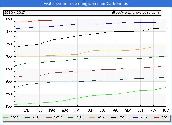 Carboneras - (1/3/2017) Censo de residentes en el Extranjero (CERA).