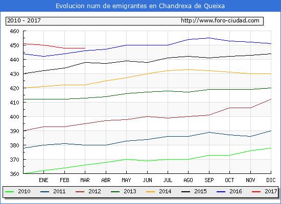 Chandrexa de Queixa - (1/3/2017) Censo de residentes en el Extranjero (CERA).