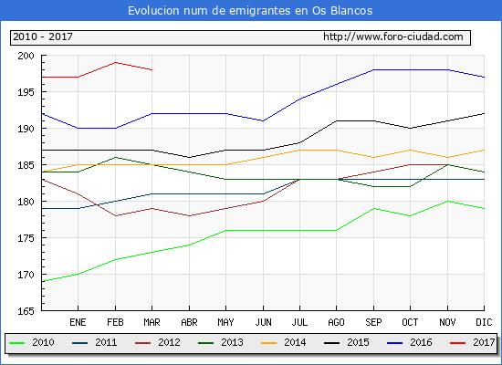 Os Blancos - (1/3/2017) Censo de residentes en el Extranjero (CERA).