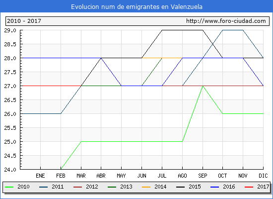 Valenzuela - (1/3/2017) Censo de residentes en el Extranjero (CERA).