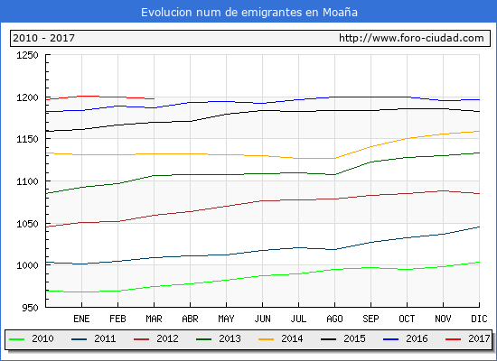 Moaña - (1/3/2017) Censo de residentes en el Extranjero (CERA).