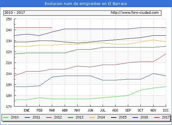 El Barraco - (1/3/2017) Censo de residentes en el Extranjero (CERA).