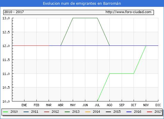 Barromán - (1/3/2017) Censo de residentes en el Extranjero (CERA).