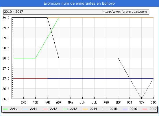 Bohoyo - (1/3/2017) Censo de residentes en el Extranjero (CERA).