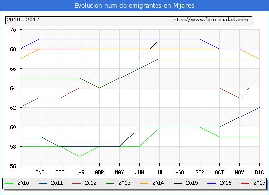 Mijares - (1/3/2017) Censo de residentes en el Extranjero (CERA).