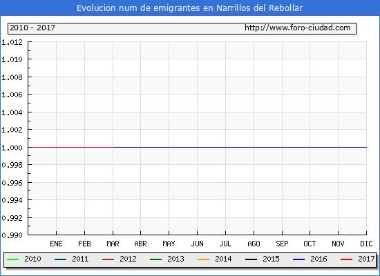 Narrillos del Rebollar - (1/3/2017) Censo de residentes en el Extranjero (CERA).