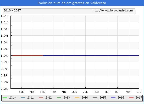 Valdecasa - (1/3/2017) Censo de residentes en el Extranjero (CERA).
