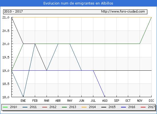 Albillos - (1/3/2017) Censo de residentes en el Extranjero (CERA).