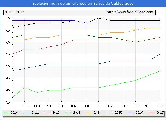 Baños de Valdearados - (1/3/2017) Censo de residentes en el Extranjero (CERA).