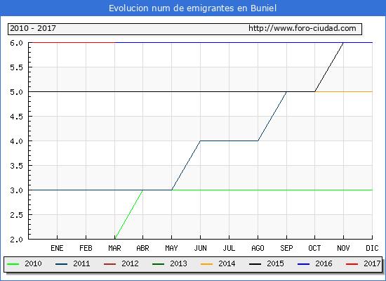 Buniel - (1/3/2017) Censo de residentes en el Extranjero (CERA).