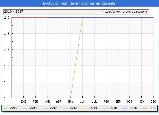 Cayuela - (1/3/2017) Censo de residentes en el Extranjero (CERA).