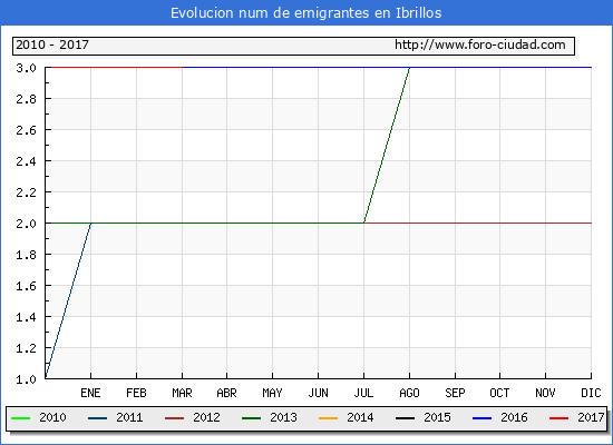 Ibrillos - (1/3/2017) Censo de residentes en el Extranjero (CERA).
