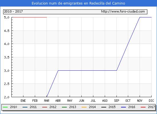 Redecilla del Camino - (1/3/2017) Censo de residentes en el Extranjero (CERA).