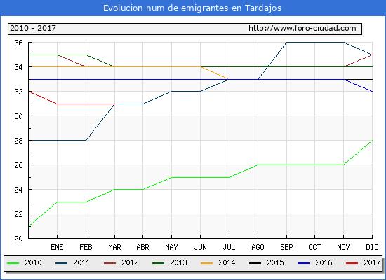 Tardajos - (1/3/2017) Censo de residentes en el Extranjero (CERA).