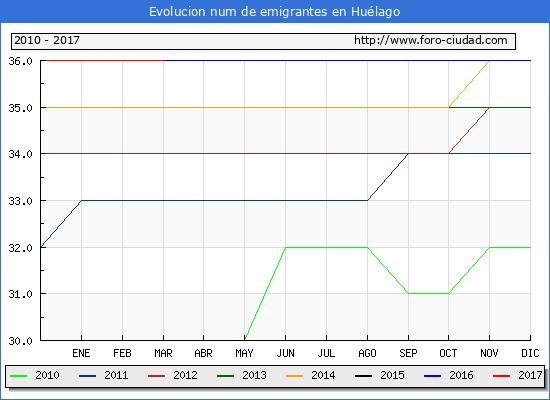 Huélago - (1/3/2017) Censo de residentes en el Extranjero (CERA).