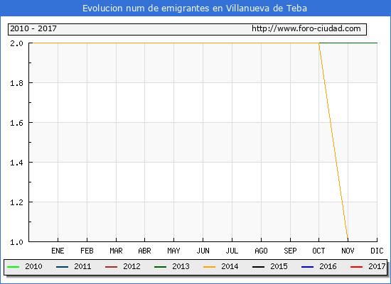 Villanueva de Teba - (1/3/2017) Censo de residentes en el Extranjero (CERA).